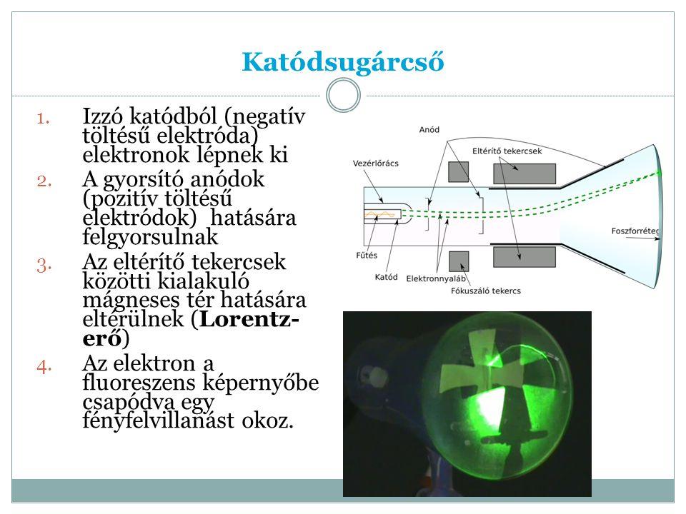 Katódsugárcső Izzó katódból (negatív töltésű elektróda) elektronok lépnek ki. A gyorsító anódok (pozitív töltésű elektródok) hatására felgyorsulnak.