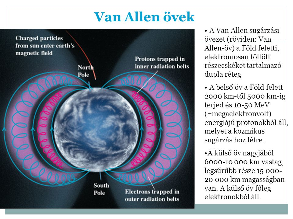 Van Allen övek A Van Allen sugárzási övezet (röviden: Van Allen-öv) a Föld feletti, elektromosan töltött részecskéket tartalmazó dupla réteg.