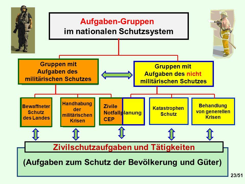im nationalen Schutzsystem