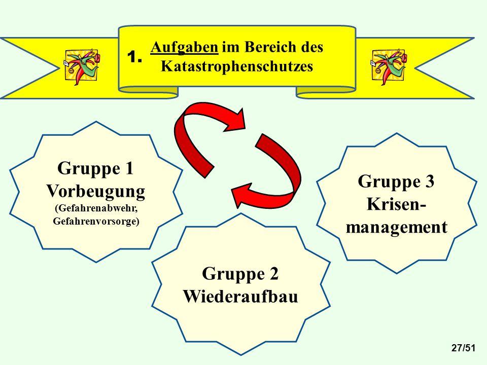 Gruppe 1 Vorbeugung Gruppe 3 Krisen-management Gruppe 2 Wiederaufbau