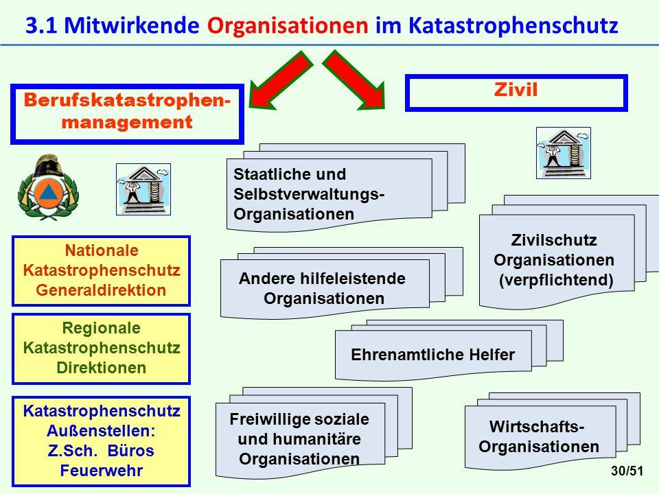 3.1 Mitwirkende Organisationen im Katastrophenschutz