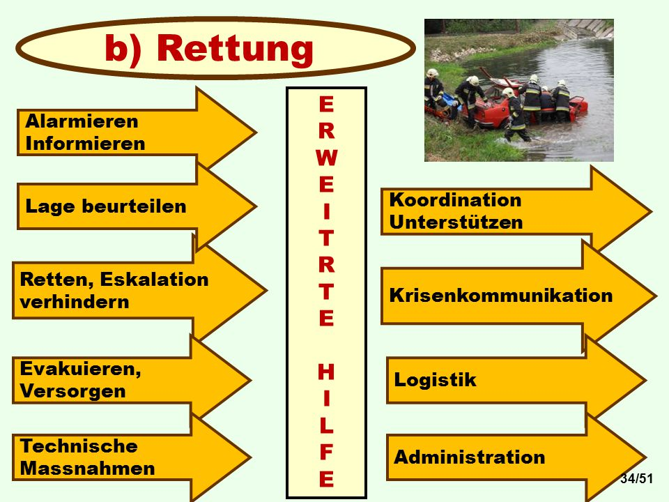 b) Rettung E R W I T H L F Alarmieren Informieren Lage beurteilen