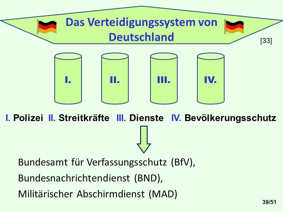 Das Verteidigungssystem von Deutschland