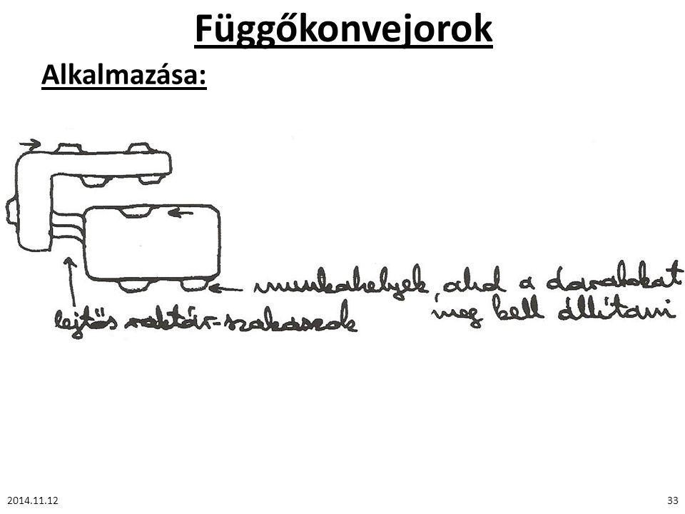 Függőkonvejorok Alkalmazása: 2014.11.12