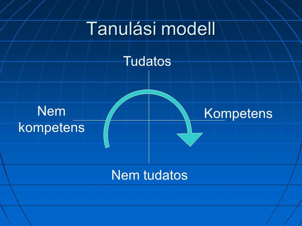 Tanulási modell Tudatos Nem kompetens Kompetens Nem tudatos