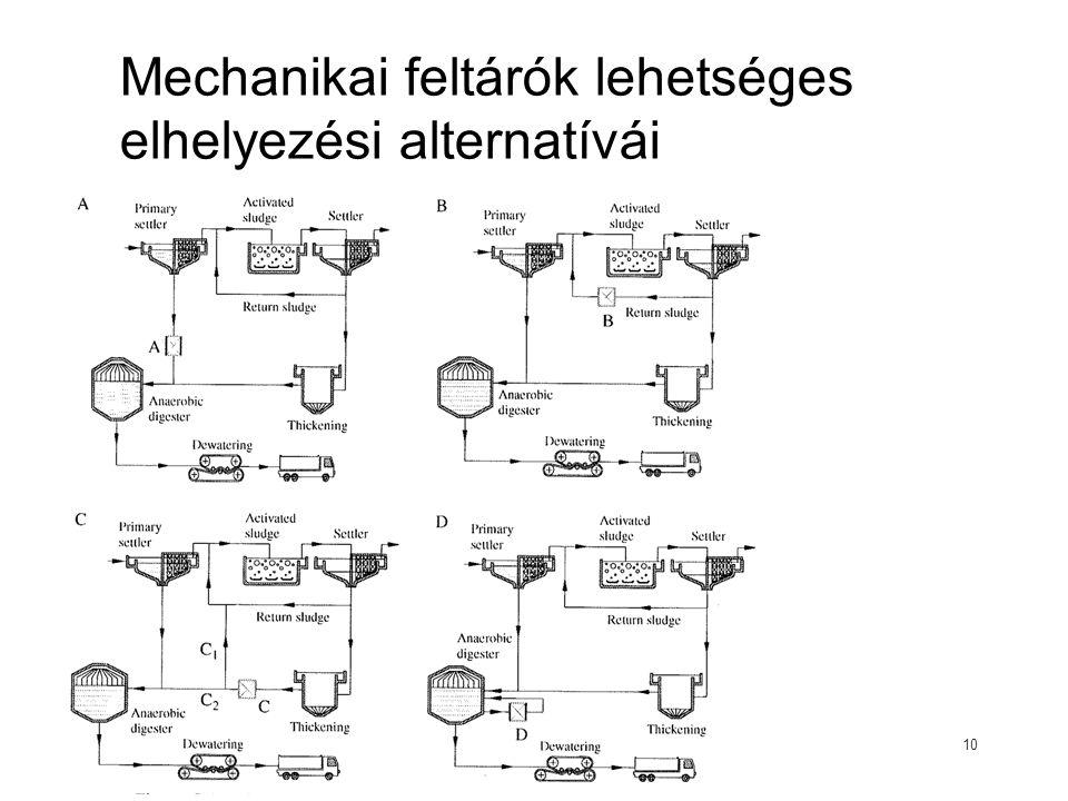 Mechanikai feltárók lehetséges elhelyezési alternatívái
