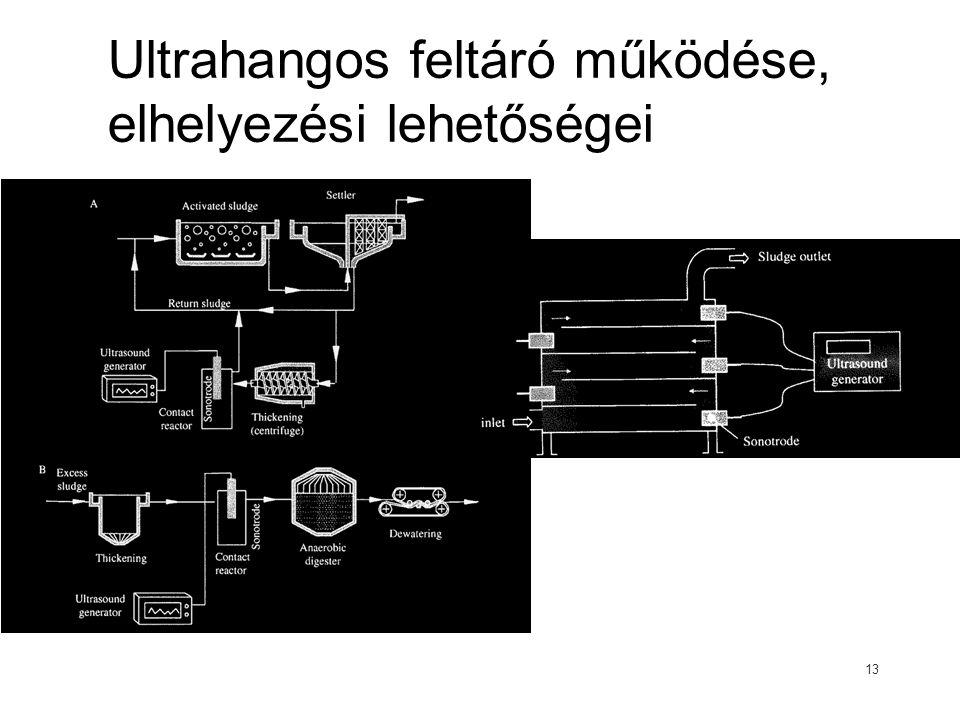 Ultrahangos feltáró működése, elhelyezési lehetőségei