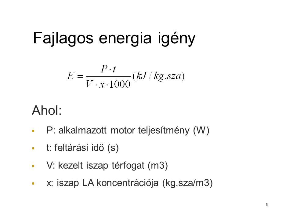 Fajlagos energia igény