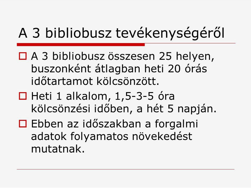 A 3 bibliobusz tevékenységéről