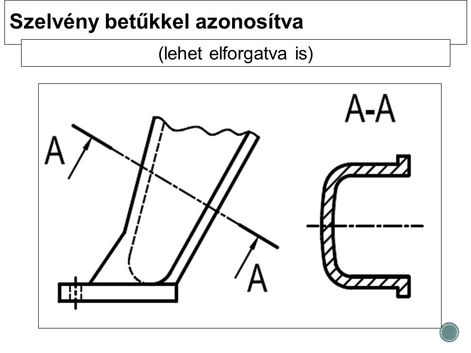 Szelvény betűkkel azonosítva