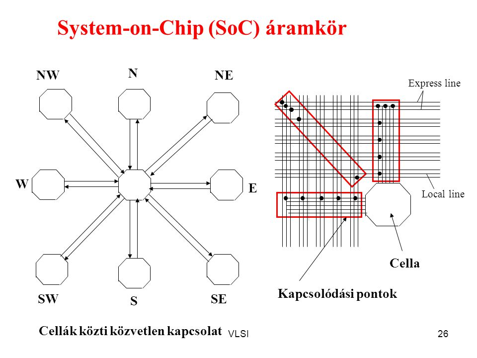 System-on-Chip (SoC) áramkör