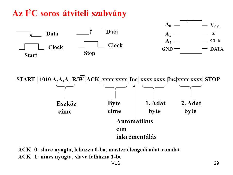Az I2C soros átviteli szabvány