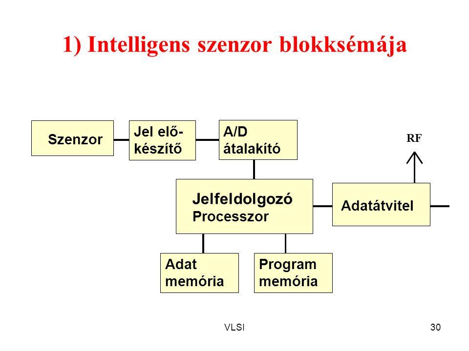 1) Intelligens szenzor blokksémája