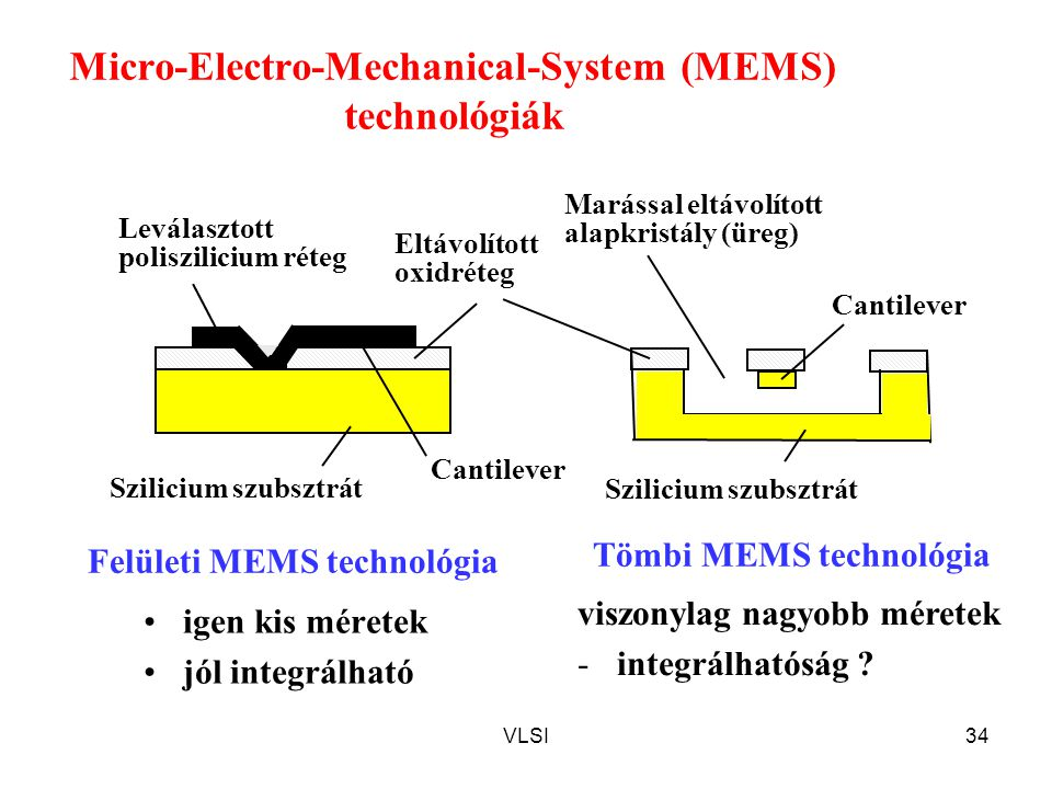 Micro-Electro-Mechanical-System (MEMS) technológiák