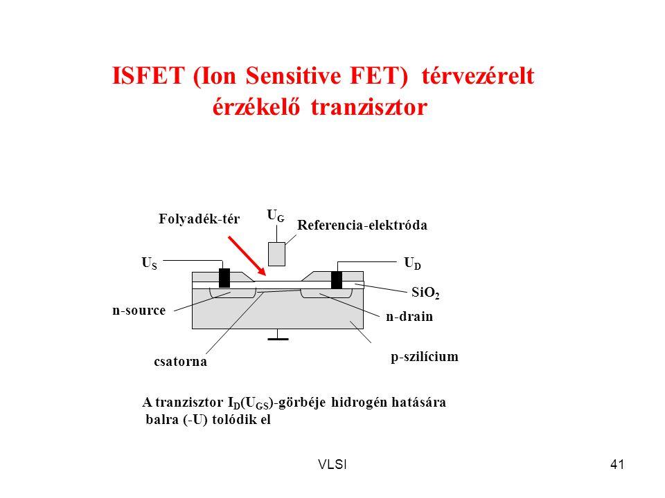 ISFET (Ion Sensitive FET) térvezérelt érzékelő tranzisztor