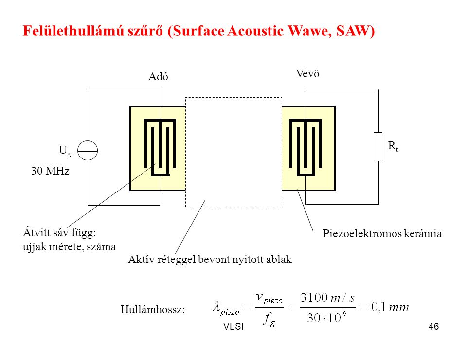 Felülethullámú szűrő (Surface Acoustic Wawe, SAW)