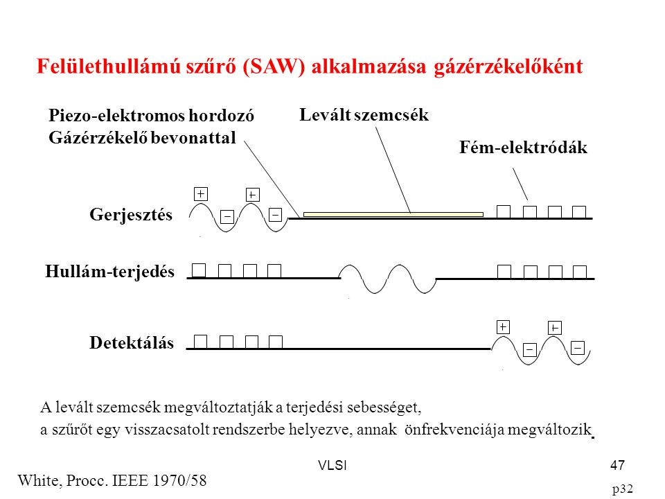 Felülethullámú szűrő (SAW) alkalmazása gázérzékelőként
