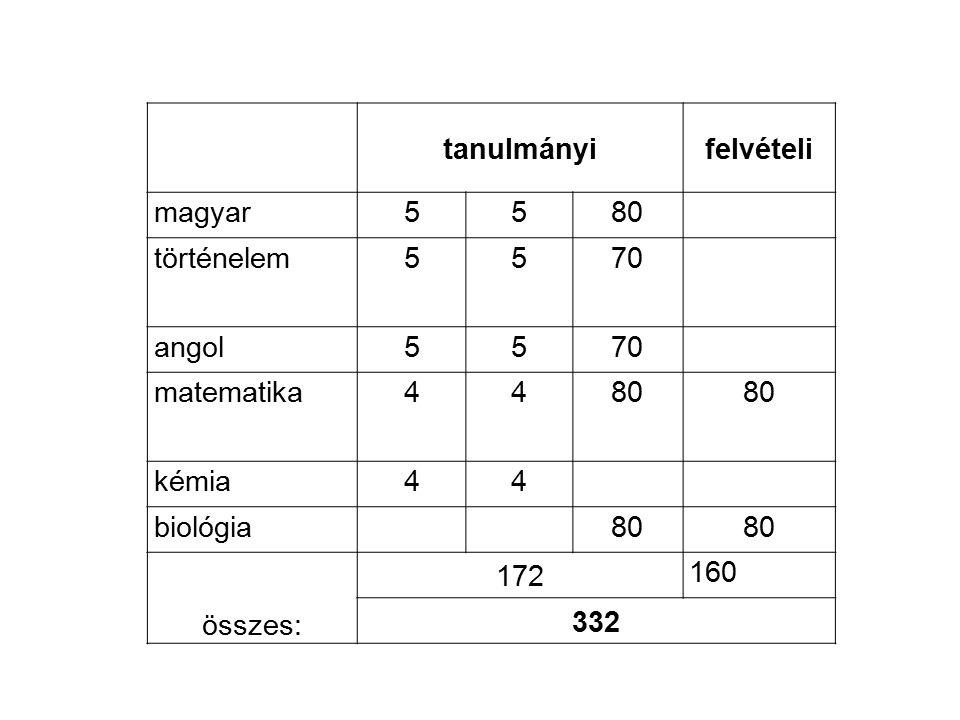 tanulmányi. felvételi. magyar. 5. 80. történelem. 70. angol. matematika. 4. kémia. biológia.