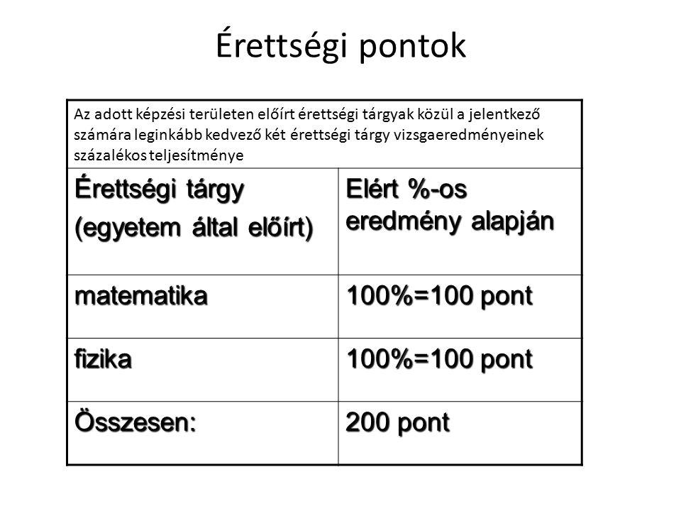 Érettségi pontok Érettségi tárgy (egyetem által előírt)