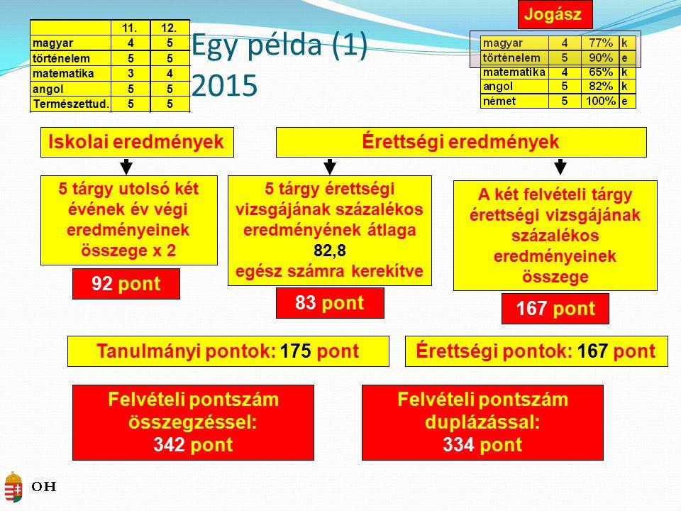 Egy példa (1) 2015 Iskolai eredmények Érettségi eredmények 92 pont