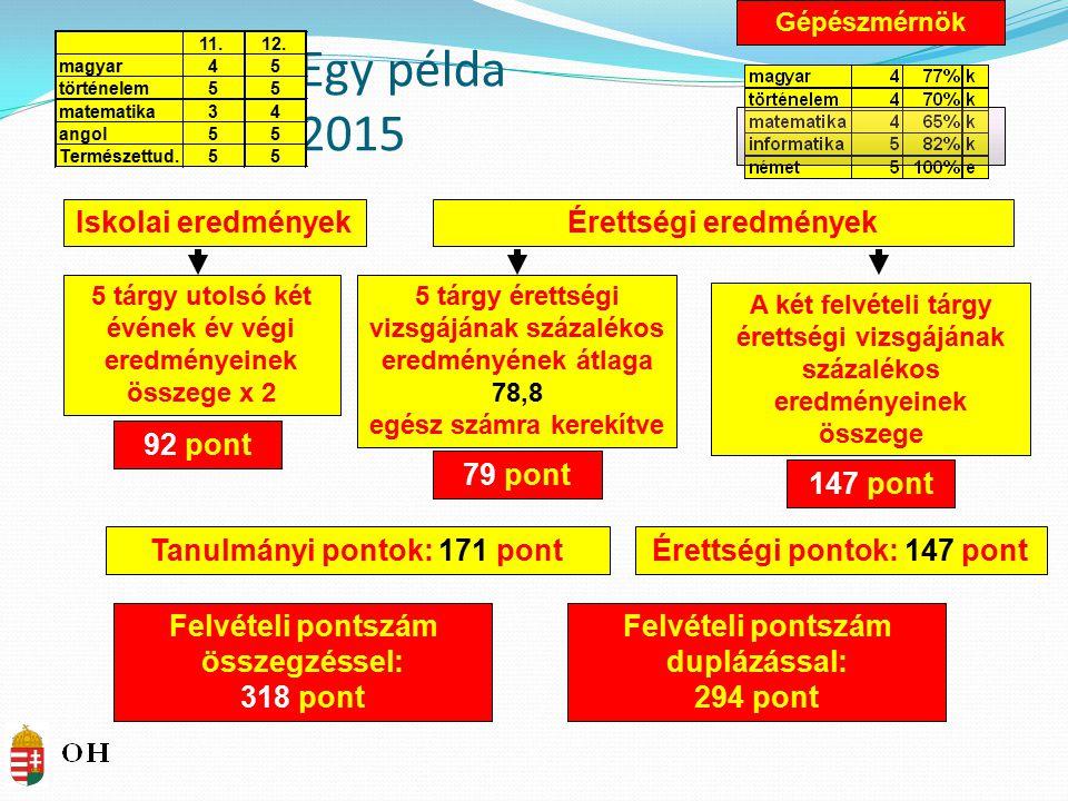 Egy példa 2015 Iskolai eredmények Érettségi eredmények 92 pont 79 pont