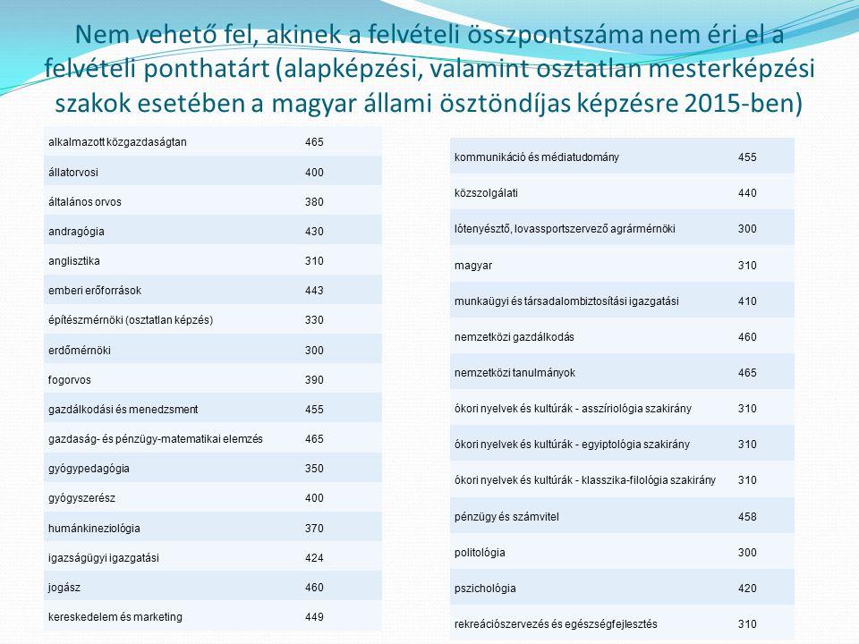 Nem vehető fel, akinek a felvételi összpontszáma nem éri el a felvételi ponthatárt (alapképzési, valamint osztatlan mesterképzési szakok esetében a magyar állami ösztöndíjas képzésre 2015-ben)