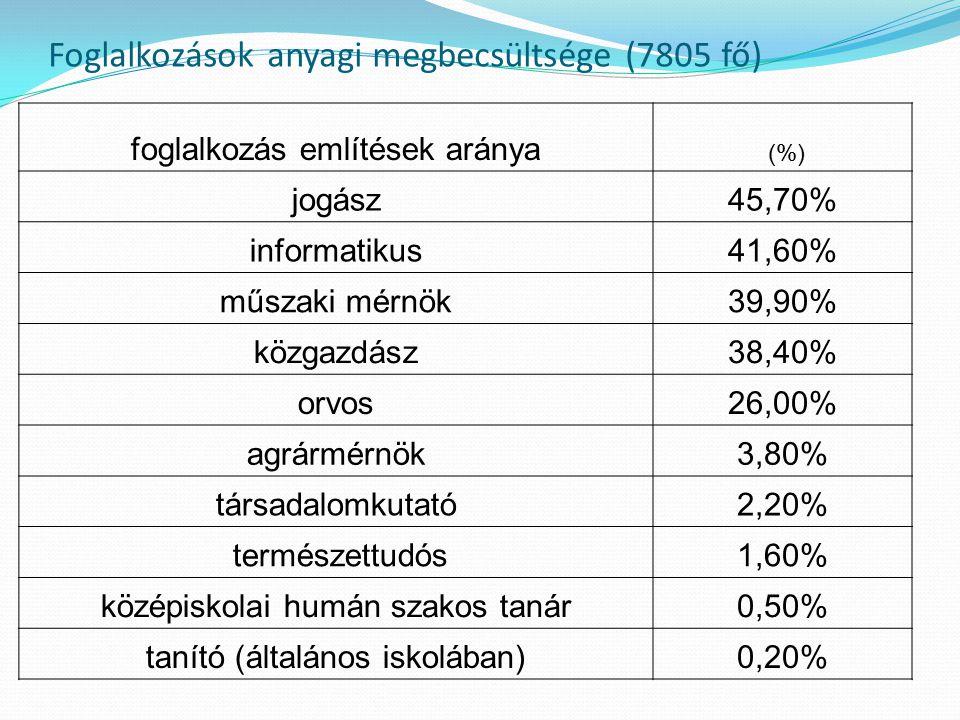 Foglalkozások anyagi megbecsültsége (7805 fő)
