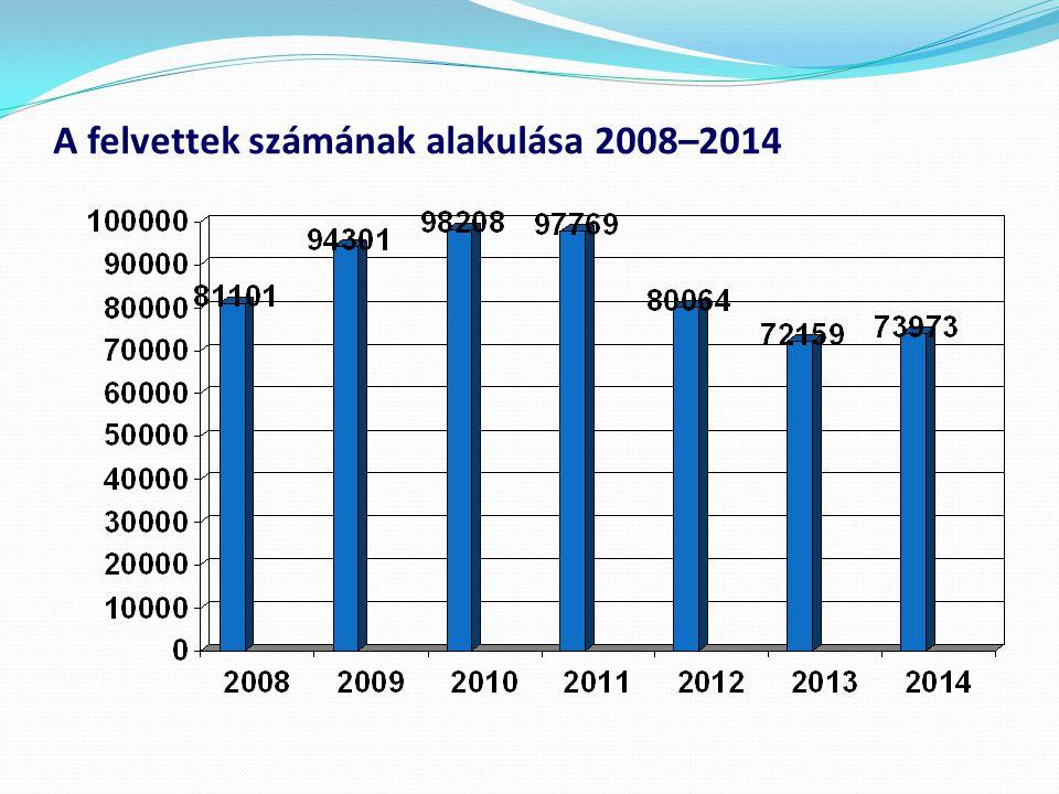 A felvettek számának alakulása 2008–2014