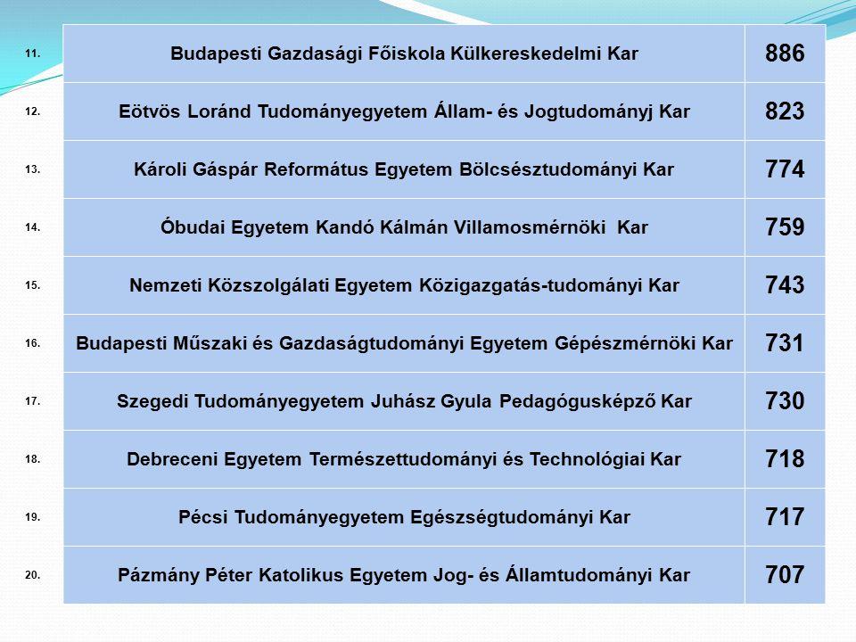 11. Budapesti Gazdasági Főiskola Külkereskedelmi Kar. 886. 12. Eötvös Loránd Tudományegyetem Állam- és Jogtudományj Kar.