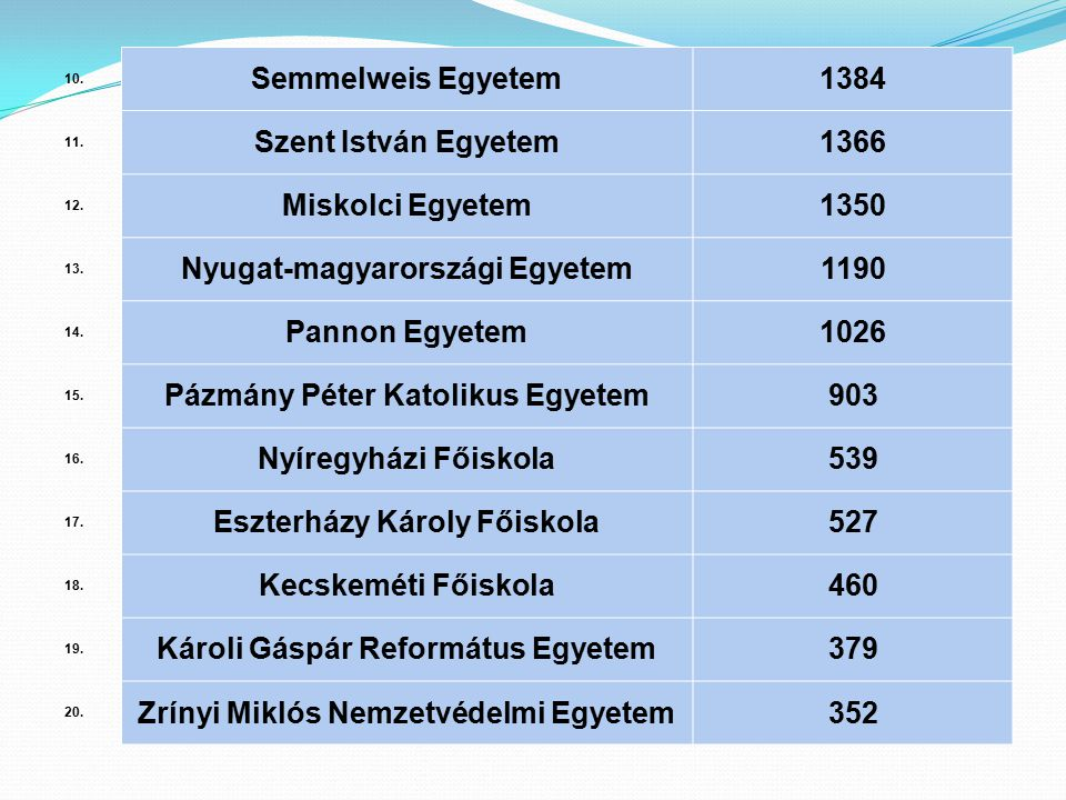 Nyugat-magyarországi Egyetem 1190 Pannon Egyetem 1026