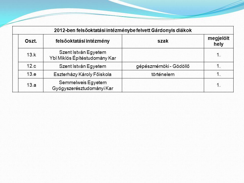 2012-ben felsőoktatási intézménybe felvett Gárdonyis diákok Oszt.