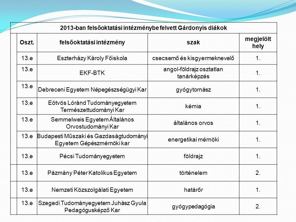 2013-ban felsőoktatási intézménybe felvett Gárdonyis diákok Oszt.