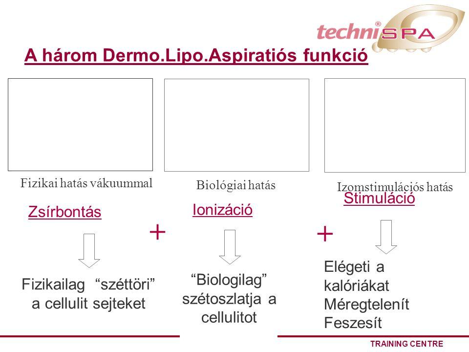 + + A három Dermo.Lipo.Aspiratiós funkció Stimuláció Ionizáció