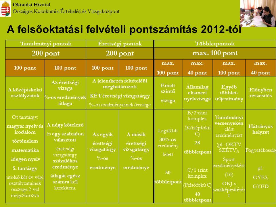 A felsőoktatási felvételi pontszámítás 2012-tól