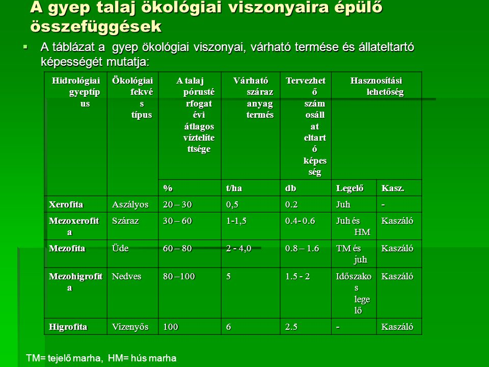 A gyep talaj ökológiai viszonyaira épülő összefüggések