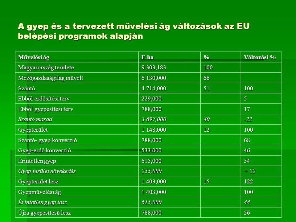 A gyep és a tervezett művelési ág változások az EU belépési programok alapján