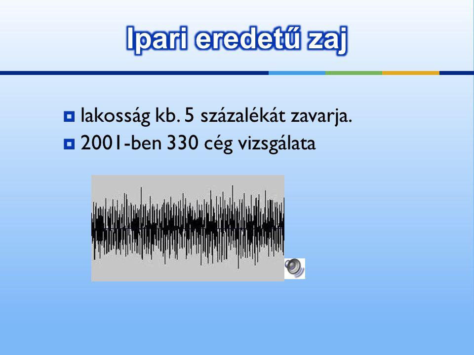 Ipari eredetű zaj lakosság kb. 5 százalékát zavarja.
