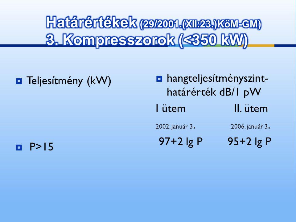Határértékek (29/2001.(XII:23.)KöM-GM) 3. Kompresszorok (<350 kW)