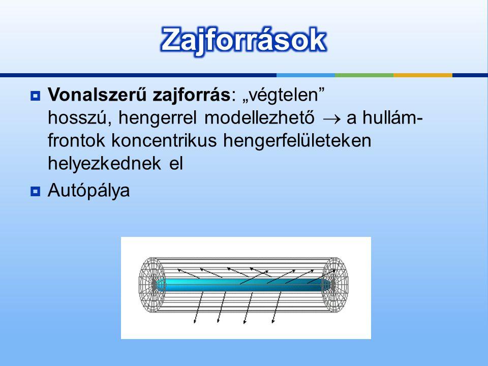 """Zajforrások Vonalszerű zajforrás: """"végtelen hosszú, hengerrel modellezhető  a hullám-frontok koncentrikus hengerfelületeken helyezkednek el."""