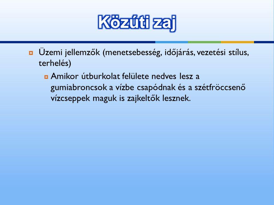 Közúti zaj Üzemi jellemzők (menetsebesség, időjárás, vezetési stílus, terhelés)