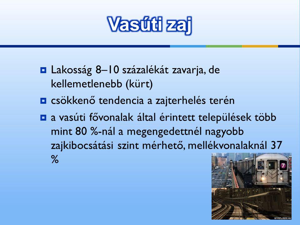 Vasúti zaj Lakosság 8–10 százalékát zavarja, de kellemetlenebb (kürt)