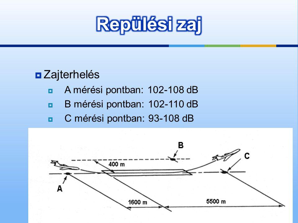 Repülési zaj Zajterhelés A mérési pontban: 102-108 dB