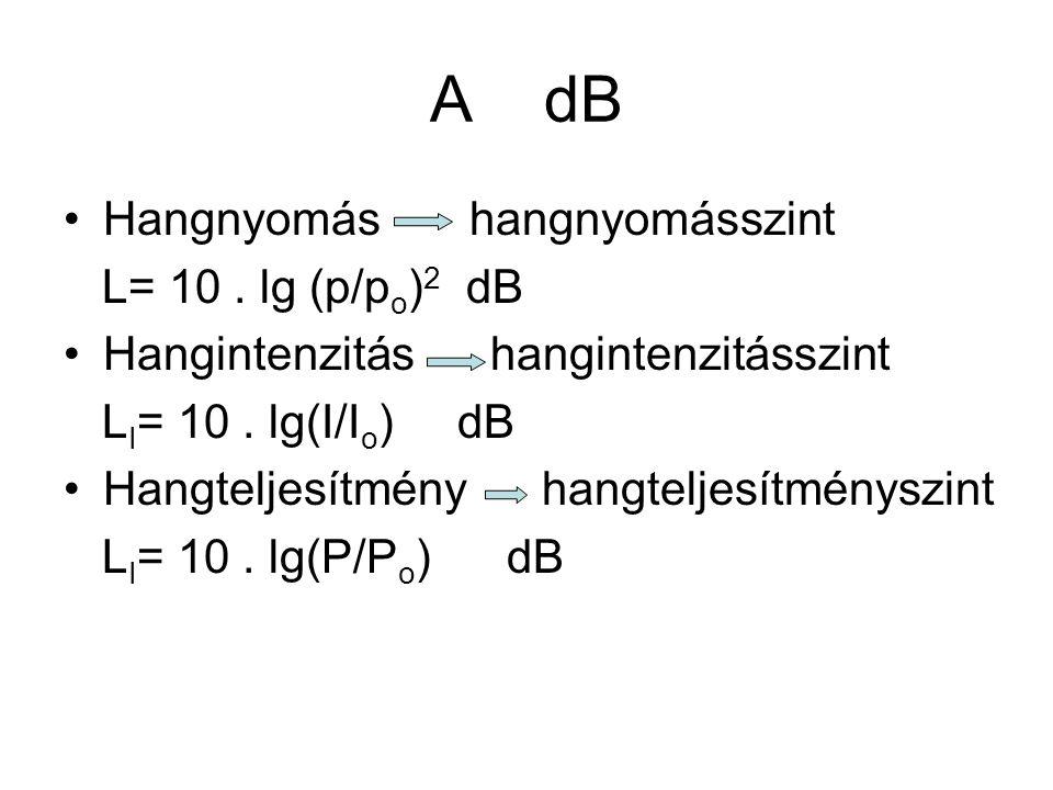 A dB Hangnyomás hangnyomásszint L= 10 . lg (p/po)2 dB
