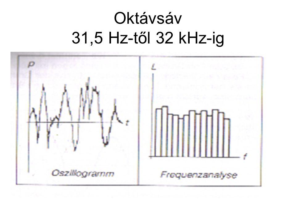 Oktávsáv 31,5 Hz-től 32 kHz-ig