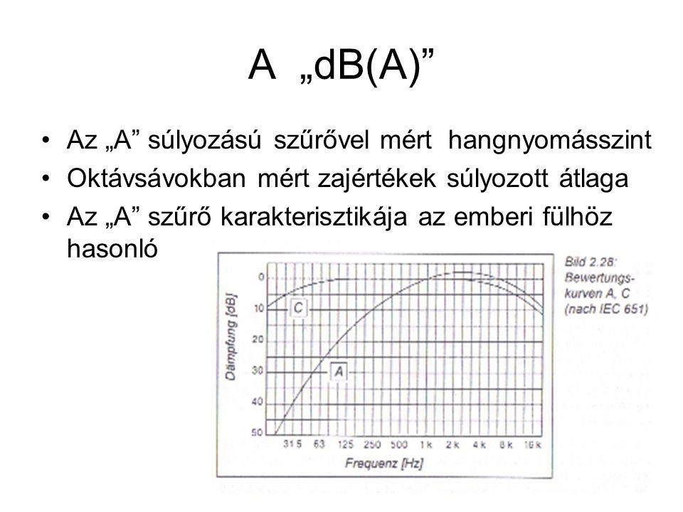 """A """"dB(A) Az """"A súlyozású szűrővel mért hangnyomásszint"""