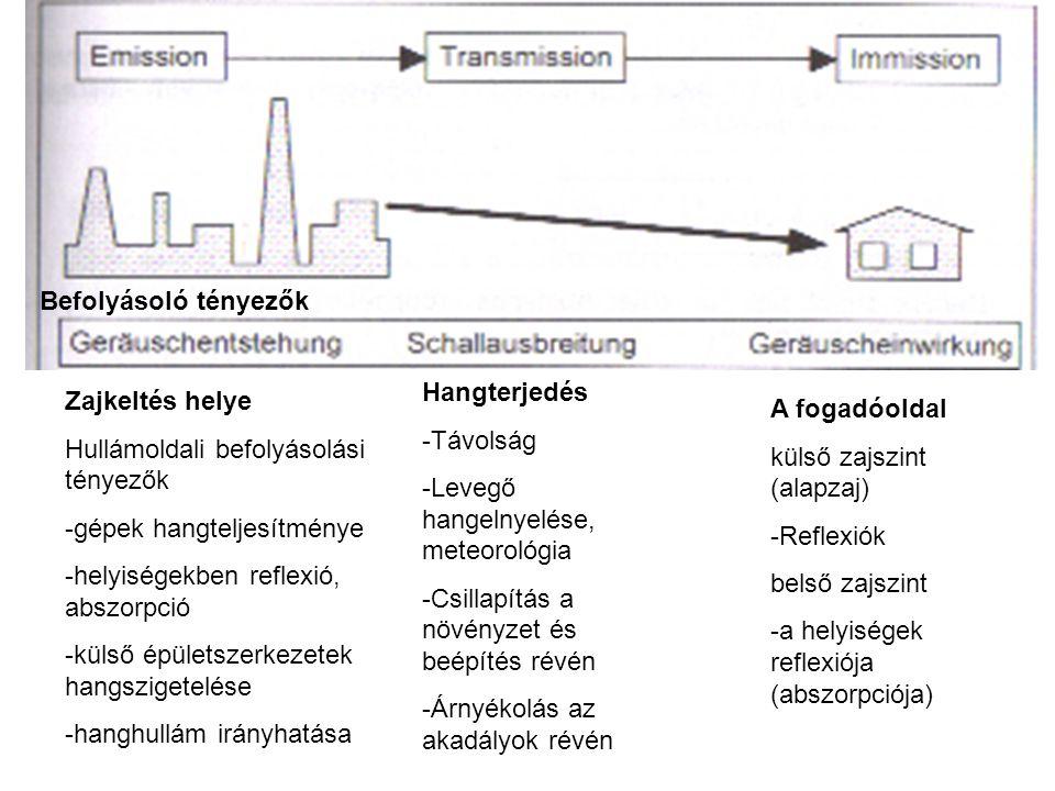 Befolyásoló tényezők Hangterjedés. Távolság. Levegő hangelnyelése, meteorológia. Csillapítás a növényzet és beépítés révén.