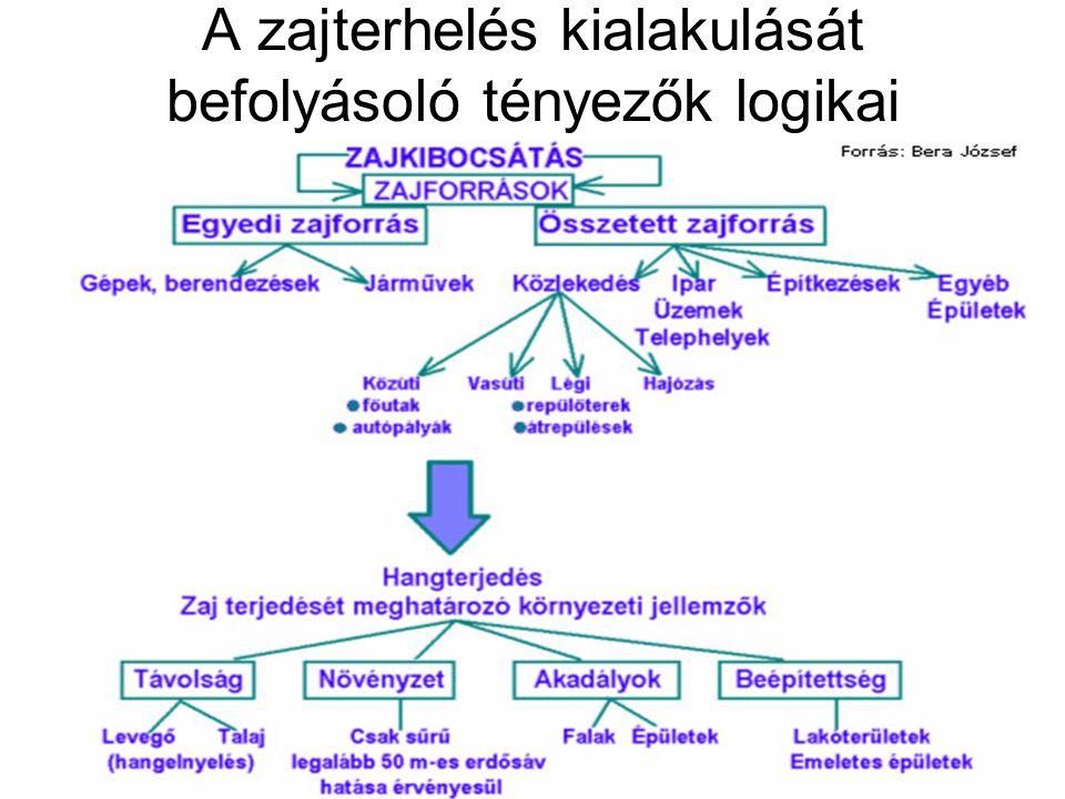 A zajterhelés kialakulását befolyásoló tényezők logikai kapcsolata