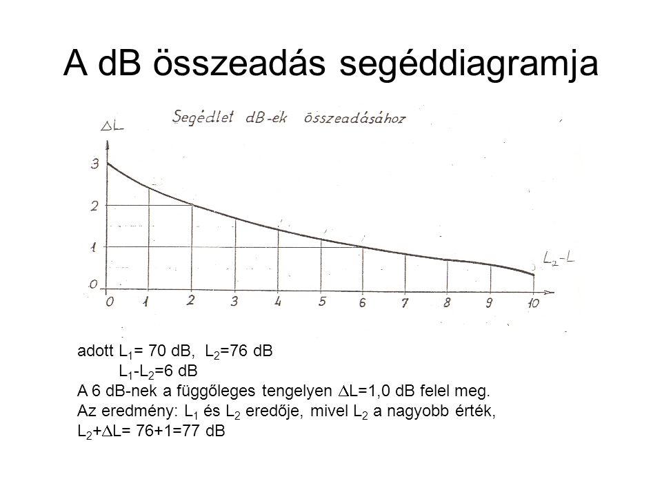 A dB összeadás segéddiagramja
