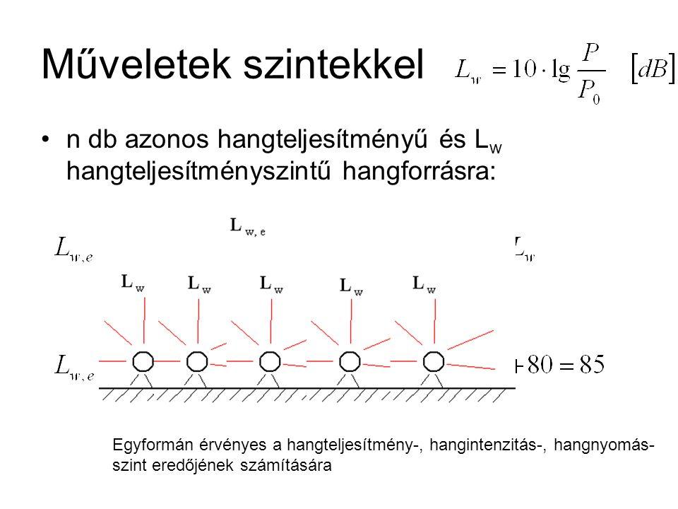 Műveletek szintekkel n db azonos hangteljesítményű és Lw hangteljesítményszintű hangforrásra: