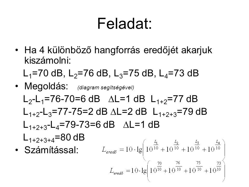 Feladat: Ha 4 különböző hangforrás eredőjét akarjuk kiszámolni: